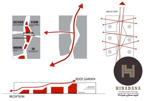 دیاگرام های معماری