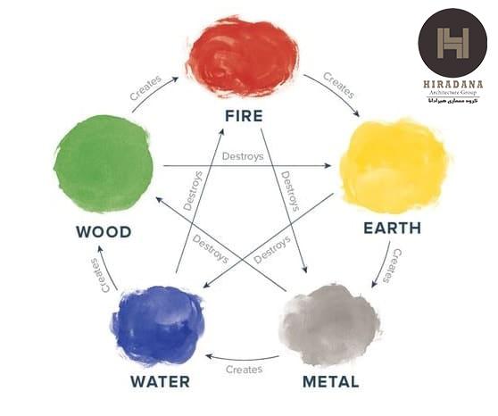 7 رنگ در فنگ شویی قسمت اول